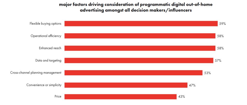 Major Factors of Programmatic DOOH